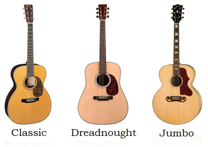 Acoustic Guitars_Body styles